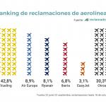 ranking reclamaciones aerolineas